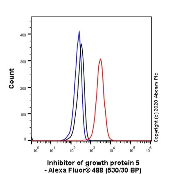 Flow Cytometry - Anti-ING5 antibody [EPR23930-1] (ab259904)