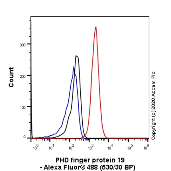 Flow Cytometry - Anti-PHF19 antibody [EPR23919-31] (ab259947)