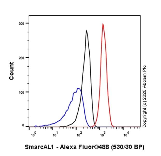Flow Cytometry - Anti-SmarcAL1 antibody [EPR23912-44] (ab259972)