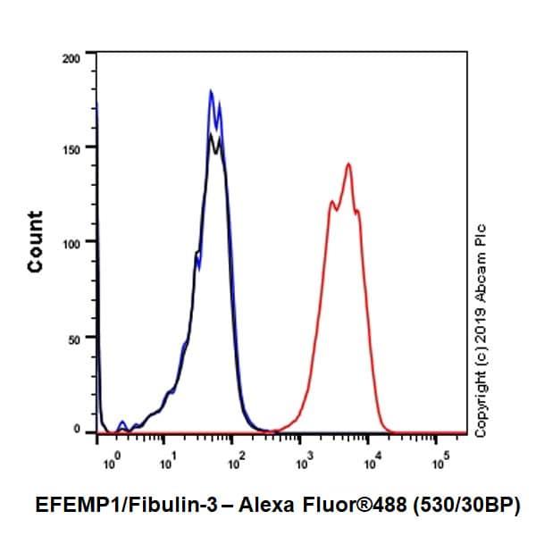 Flow Cytometry - Anti-EFEMP1/Fibulin-3 antibody [EPR22855-4] - BSA and Azide free (ab259998)