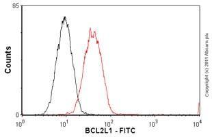 Flow Cytometry - Anti-Bcl-XL antibody [7B2.5] (FITC) (ab26148)