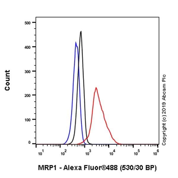 Flow Cytometry - Anti-MRP1 antibody [EPR22841-78] (ab260038)