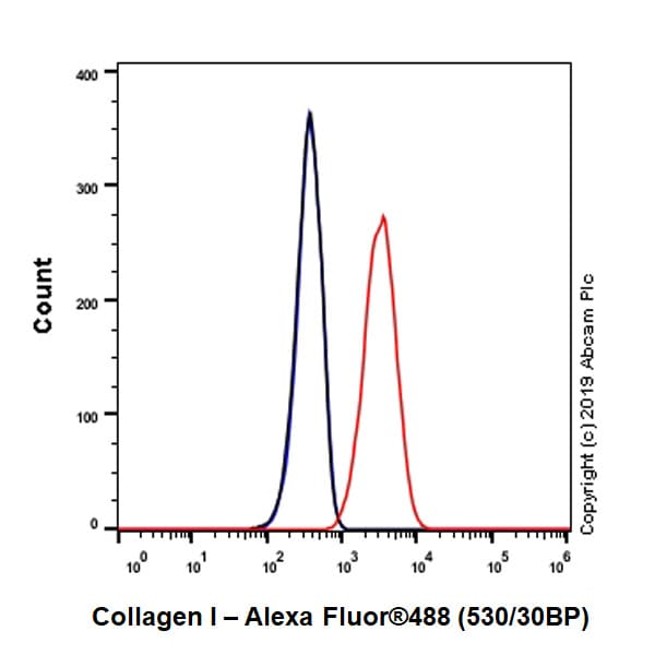Flow Cytometry (Intracellular) - Anti-Collagen I antibody [EPR22894-89] (ab260043)