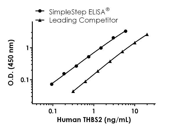 Human THBS2 standard curve comparison