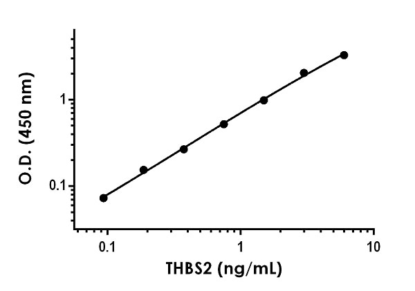 Example of human THBS2 standard curve in Sample Diluent 75BS.
