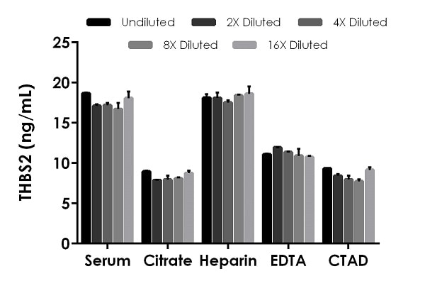 Interpolated concentrations of native THBS2 in human serum and plasma samples.