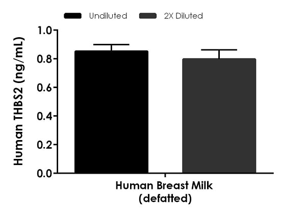 . Interpolated concentrations of native THBS2 in human breast milk samples.