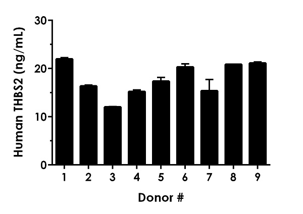 Serum from nine individual healthy human female donors was measured in duplicate.