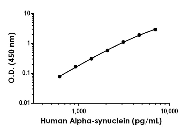 Example of human Alpha-synuclein standard curve in Sample Diluent NS.