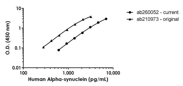 Human Alpha Synuclein rabmab remake comparison