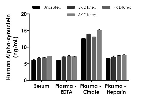 Interpolated concentrations of native Alpha-synuclein in human serum and plasmas samples.