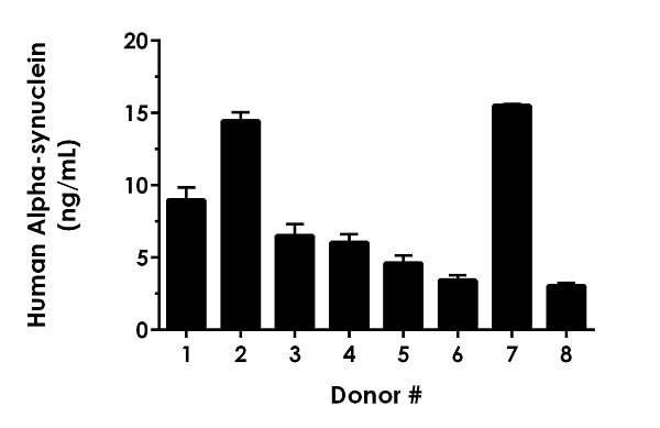 Serum from eight individual healthy human female donors was measured in duplicate.