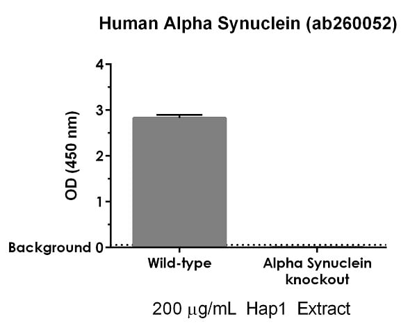 ab260052 specifically detects Alpha Synuclein in human HAP1 cells.