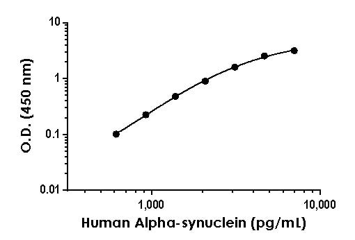Example of human Alpha-synuclein standard curve in 1X Cell Extraction Buffer PTR.