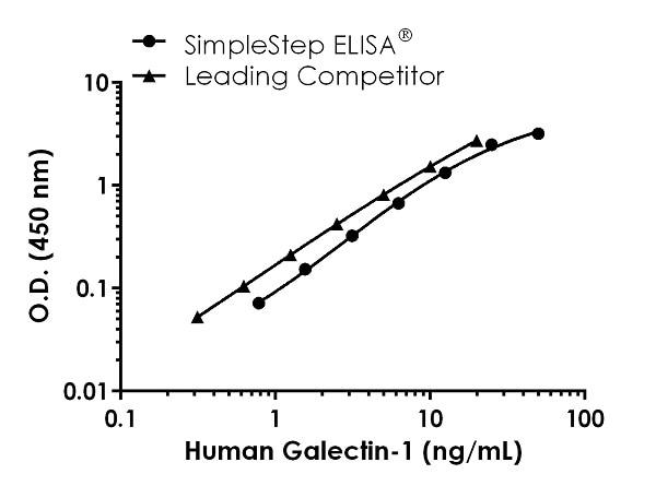 Human Galectin-1 standard curve comparison