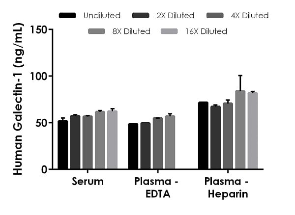 Interpolated concentrations of native Galectin-1 in human serum and plasma samples.