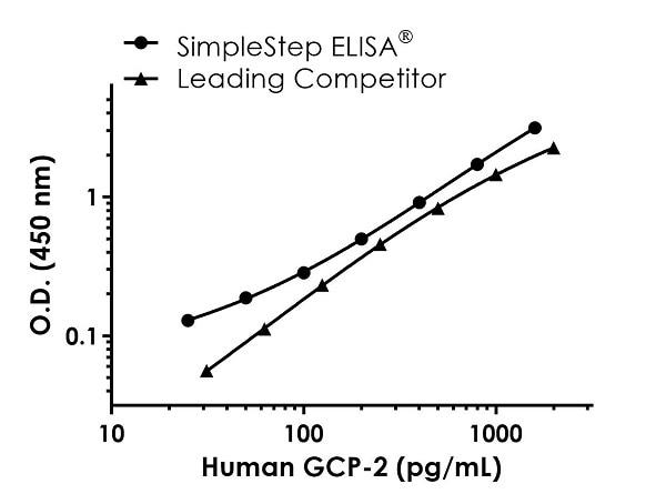 Human GCP-2 standard curve comparison