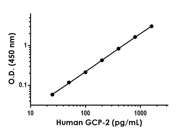 Example of human GCP-2 standard curve in Sample Diluent NS.