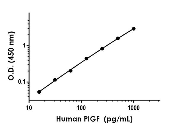 Example of human PIGF standard curve in Sample Diluent NS.