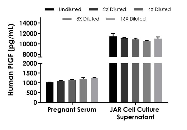 Interpolated concentrations of native PIGF in human pregnant serum and JAR cell culture supernatant samples.