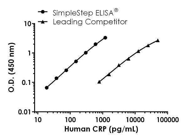 Human CRP standard curve comparison
