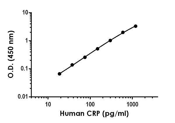 Example of human CRP standard curve in Sample Diluent NS.