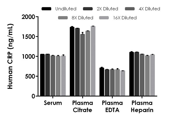 Interpolated concentrations of native CRP in human serum and plasma samples.