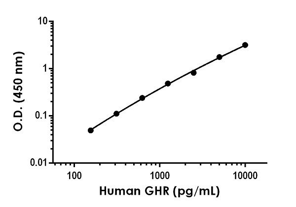 Example of human GHR standard curve in Sample Diluent NS.