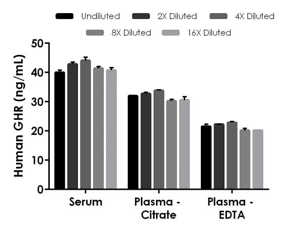 Interpolated concentrations of native GHR in human serum and plasma samples.
