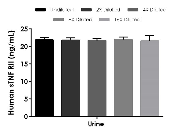 Interpolated concentrations of native sTNF RII in Human urine samples.