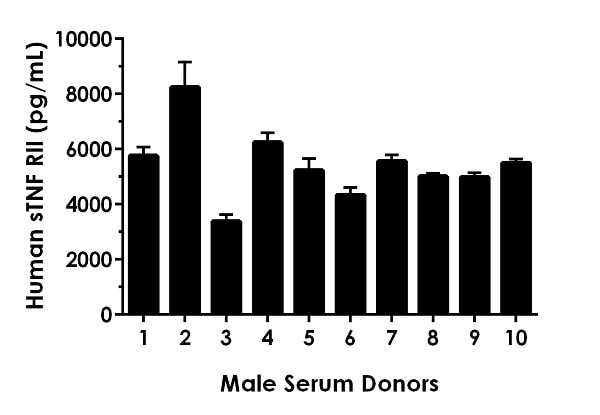 10% Serum from ten individual healthy Human male donors was measured in duplicate.