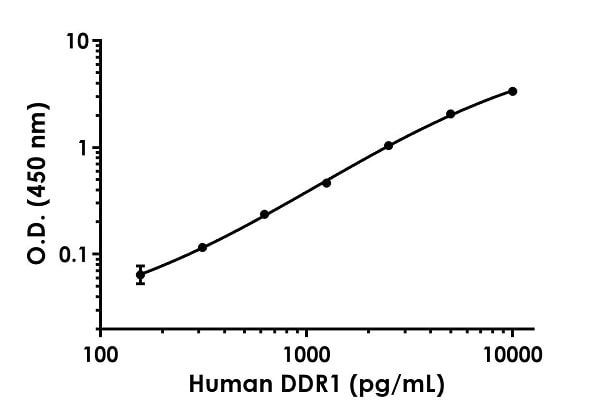 Example of human DDR1 standard curve in Sample Diluent NS.