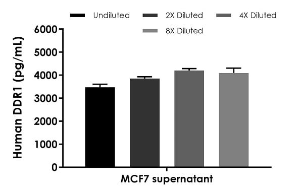 Interpolated concentrations of native DDR1 in human cell culture supernatant samples.
