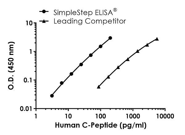 Human C-peptide standard curve comparison