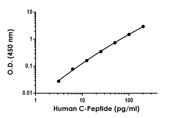 Example of human C-Peptide standard curve in Sample Diluent NS.