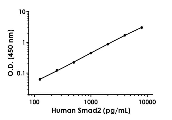 Example of human Smad2 standard curve in Sample Diluent PTR.