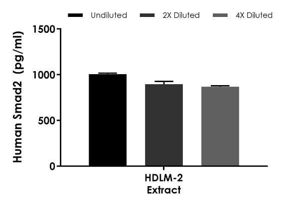 Interpolated concentrations of native Smad2 in human HDLM-2 cell culture extract based on a 125 µg/mL extract load.