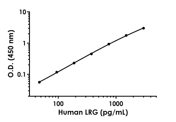 Example of human LRG standard curve in Sample Diluent NS.