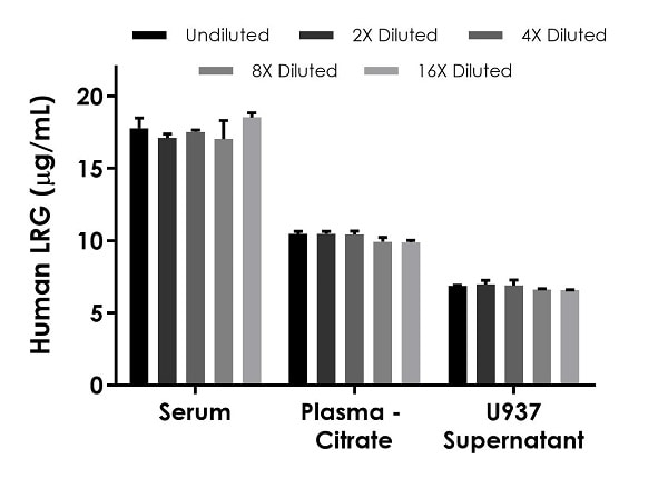 Interpolated concentrations of native LRG in human serum, plasma (citrate), and U937 cell culture supernatant samples.