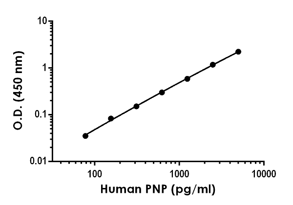 Example of human PNP standard curve in Sample Diluent NS.