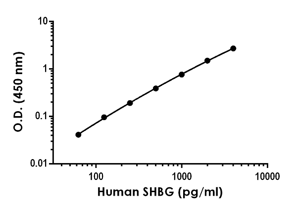 Example of human SHBG standard curve in Sample Diluent NS.