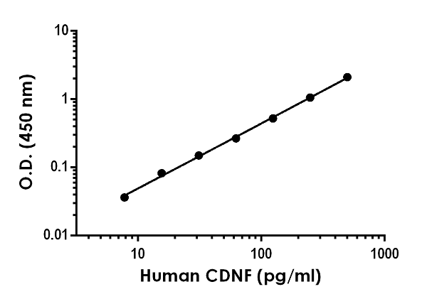 Example of human CDNF standard curve in 1X Cell Extraction Buffer PTR.