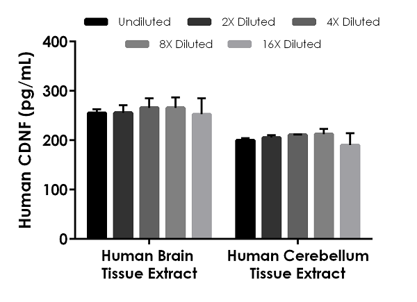 Interpolated concentrations of native CDNF in human brain tissue extract and cerebellum tissue extract based on a 400 µg/mL and 600 µg/mL extract load, respectively.