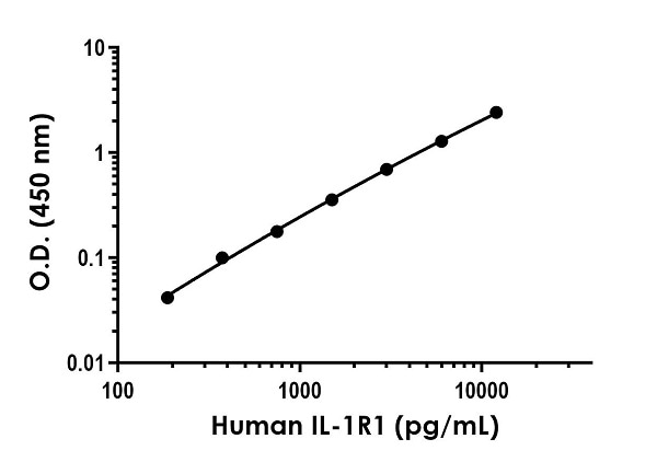 Example of human IL1R1 standard curve in Sample Diluent NS.