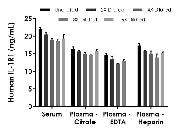 Interpolated concentrations of native IL1R1 in human serum and plasma samples.