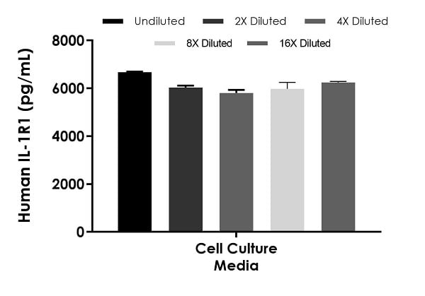 Interpolated concentrations of spike IL1R1 in human cell culture media samples.