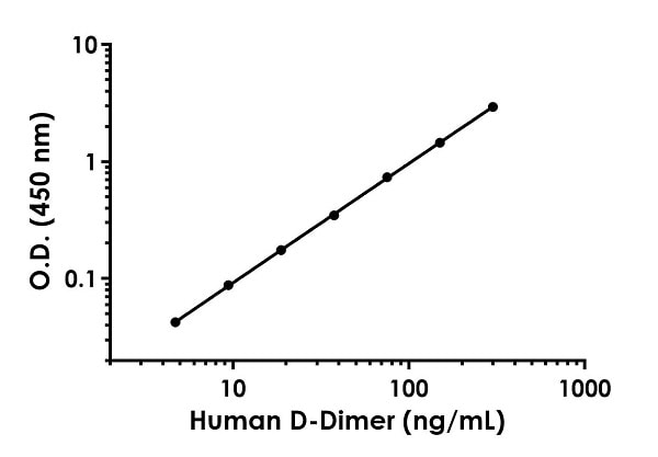 Example of human D-Dimer standard curve in Sample Diluent NS.