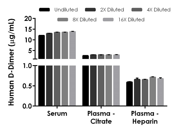 Interpolated concentrations of native D-Dimer in human serum, plasma (citrate), and plasma (heparin) samples.