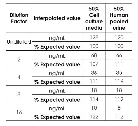 Linearity of dilution.
