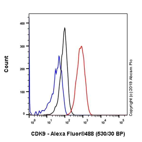 Flow Cytometry (Intracellular) - Anti-Cdk9 antibody [EPR22956-60] (ab261724)